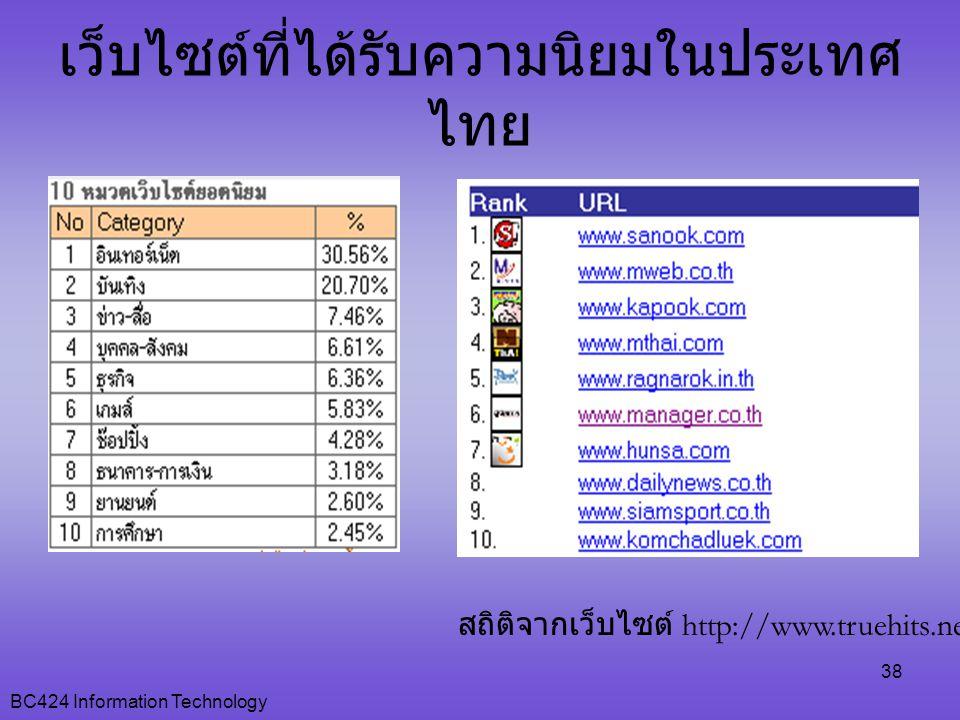 BC424 Information Technology 38 เว็บไซต์ที่ได้รับความนิยมในประเทศ ไทย สถิติจากเว็บไซต์ http://www.truehits.net