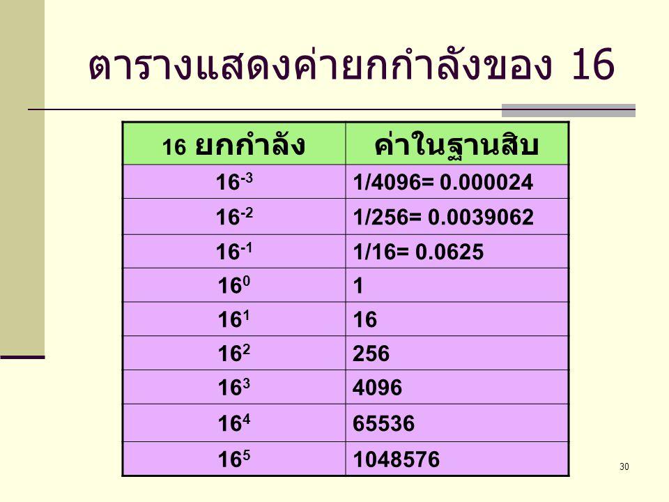 BC320 Introduction to Computer Programming30 ตารางแสดงค่ายกกำลังของ 16 16 ยกกำลังค่าในฐานสิบ 16 -3 1/4096= 0.000024 16 -2 1/256= 0.0039062 16 -1 1/16=