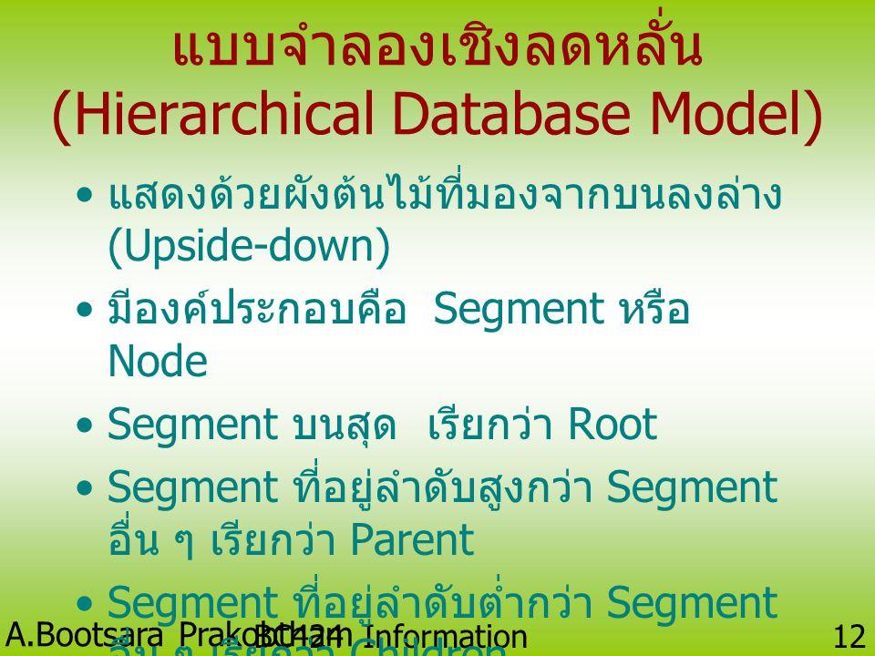 A.Bootsara Prakobtham BC424 Information Technology 11 แบบจำลองฐานข้อมูล (Database Models) คือ การจัดกลุ่มของโครงสร้างทางแนวคิด ที่ใช้เป็นตัวแทนโครงสร้