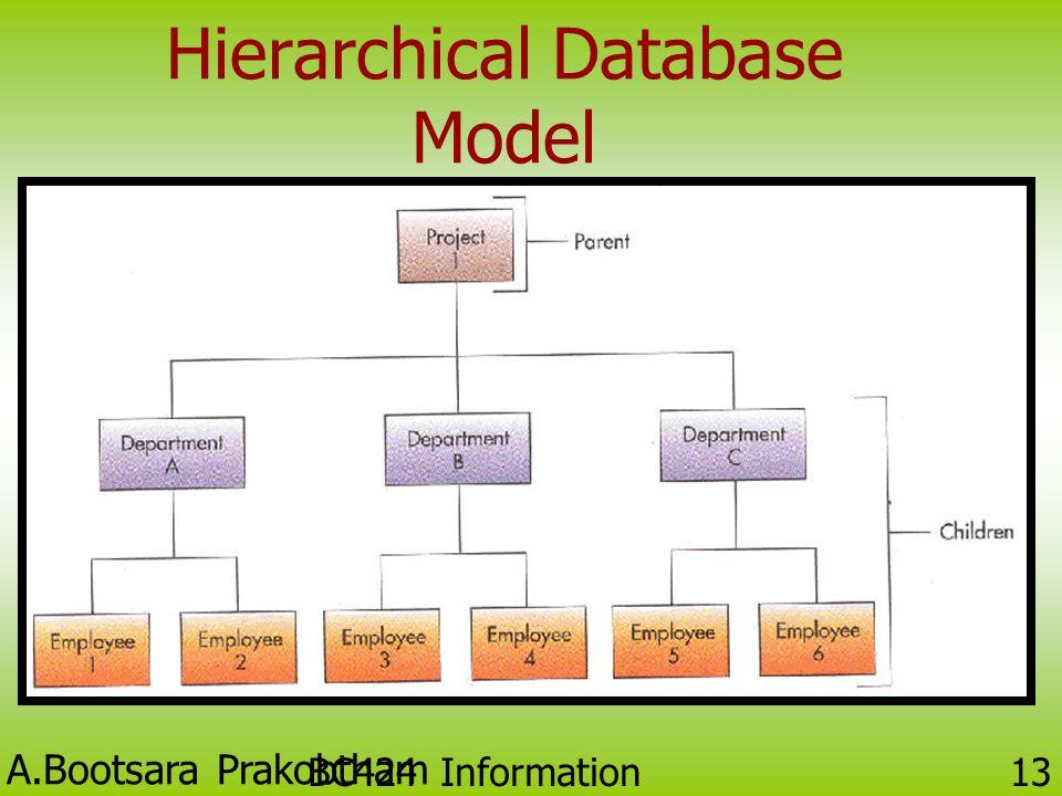 A.Bootsara Prakobtham BC424 Information Technology 12 แบบจำลองเชิงลดหลั่น (Hierarchical Database Model) • แสดงด้วยผังต้นไม้ที่มองจากบนลงล่าง (Upside-d