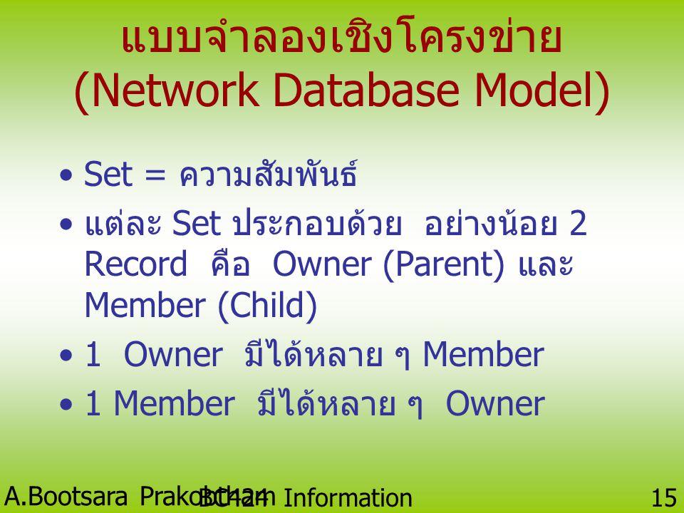 A.Bootsara Prakobtham BC424 Information Technology 14 คุณบุษราคุณระวีวรรณ A01A10A07A14 ScannerComputerPrinterNotebook 5275 รหัสสินค้า ชื่อสินค้า ปริมา