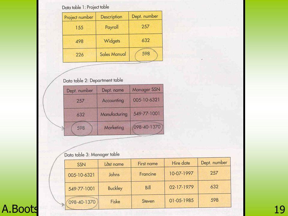 A.Bootsara Prakobtham BC424 Information Technology 18 แบบจำลองเชิงสัมพันธ์ (Relational Database Model) • จัดเก็บข้อมูลในรูปแบบตาราง 2 มิติ คือ แถว (Ro