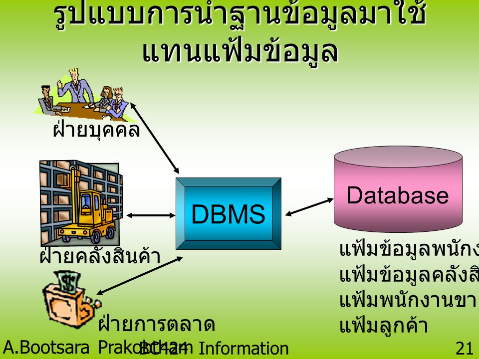 A.Bootsara Prakobtham BC424 Information Technology 20 •A DBMS is a program or collection of programs whose function is to manage a database on behalf