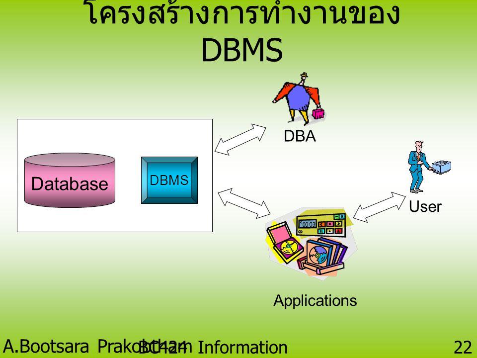 A.Bootsara Prakobtham BC424 Information Technology 21 DBMS Database รูปแบบการนำฐานข้อมูลมาใช้ แทนแฟ้มข้อมูล ฝ่ายบุคคล ฝ่ายคลังสินค้า ฝ่ายการตลาด แฟ้มข
