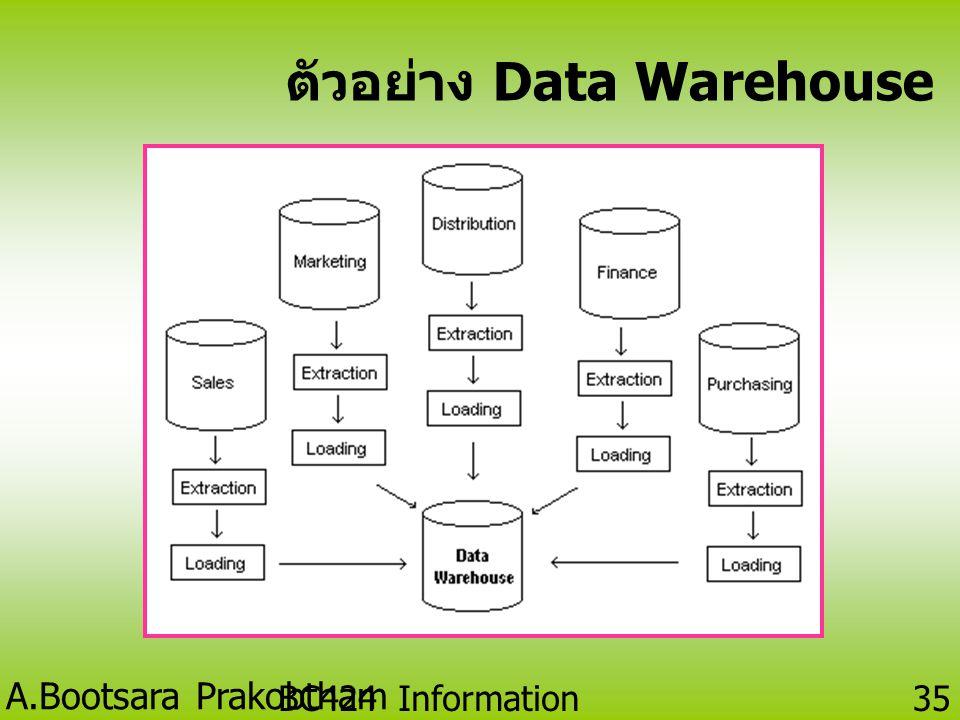 A.Bootsara Prakobtham BC424 Information Technology 34 Data Warehouse( คลังข้อมูล ) • คลังข้อมูลคือที่เก็บข้อมูลของ องค์การที่ได้รับการออกแบบเพื่อ ช่วย