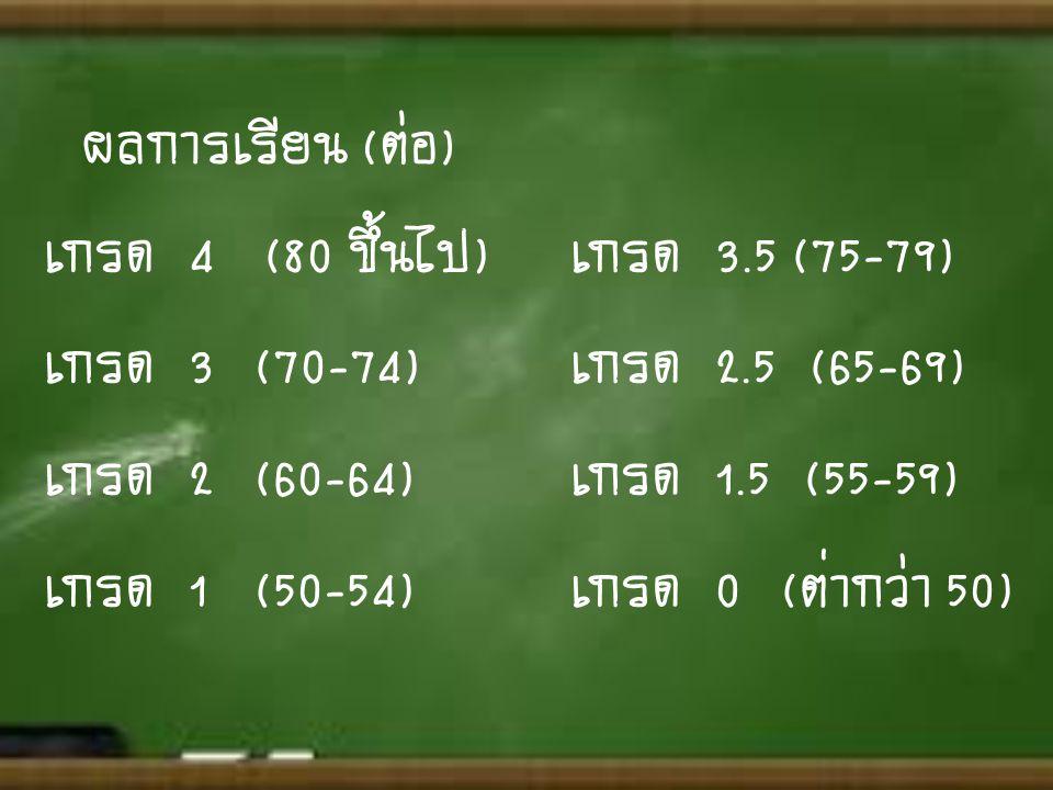 เกรด 4 (80 ขึ้นไป)เกรด 3.5 (75-79) เกรด 3 (70-74)เกรด 2.5 (65-69) เกรด 2(60-64)เกรด 1.5 (55-59) เกรด 1(50-54)เกรด 0(ต่ำกว่า 50) ผลการเรียน (ต่อ)