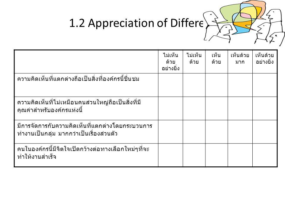 1.2 Appreciation of Difference ไม่เห็น ด้วย อย่างยิ่ง ไม่เห็น ด้วย เห็น ด้วย เห็นด้วย มาก เห็นด้วย อย่างยิ่ง ความคิดเห็นที่แตกต่างถือเป็นสิ่งที่องค์กร