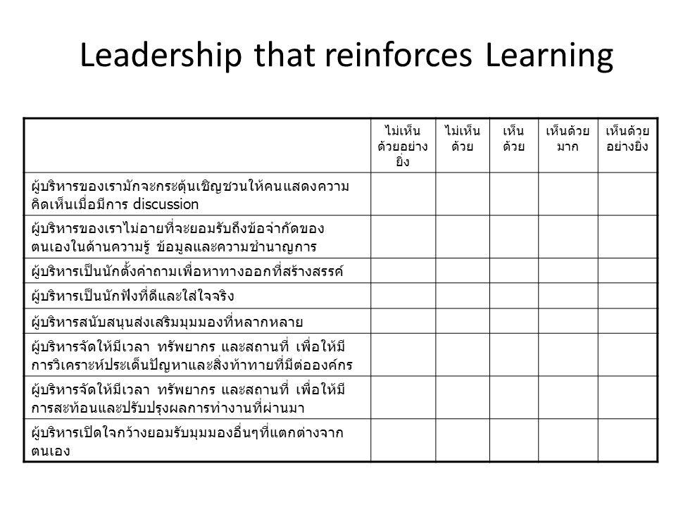 Leadership that reinforces Learning ไม่เห็น ด้วยอย่าง ยิ่ง ไม่เห็น ด้วย เห็น ด้วย เห็นด้วย มาก เห็นด้วย อย่างยิ่ง ผู้บริหารของเรามักจะกระตุ้นเชิญชวนให