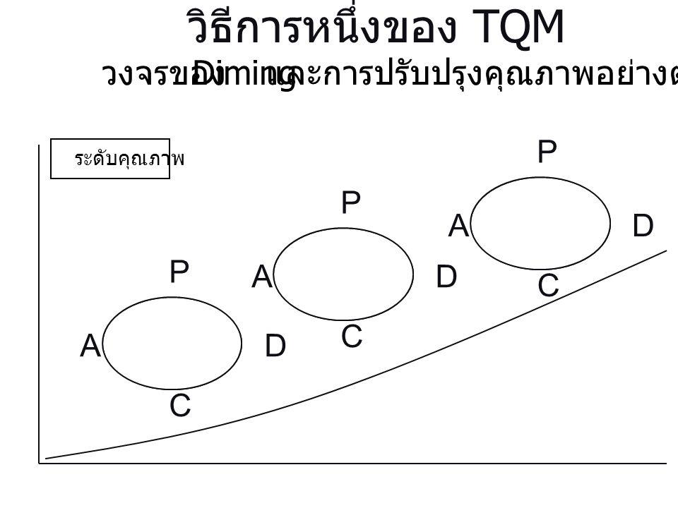วงจรของ Diming และการปรับปรุงคุณภาพอย่างต่อเนื่อง P D C A P D C A P D C A ระดับคุณภาพ วิธีการหนึ่งของ TQM