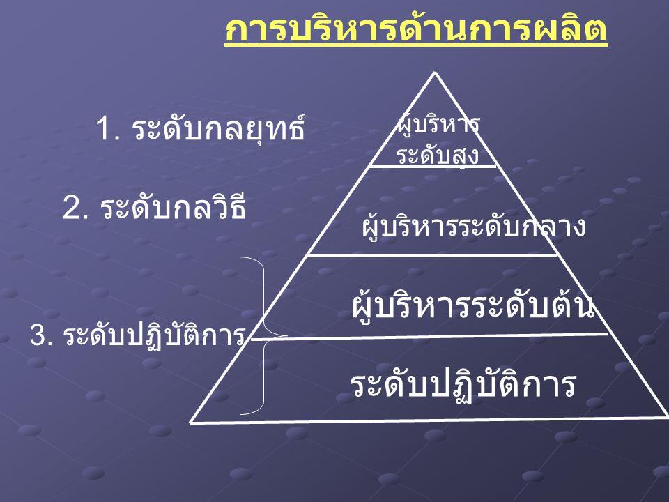 3. ระดับปฏิบัติการ 2. ระดับกลวิธี 1. ระดับกลยุทธ์ ผู้บริหาร ระดับสูง ผู้บริหารระดับกลาง ผู้บริหารระดับต้น ระดับปฏิบัติการ การบริหารด้านการผลิต