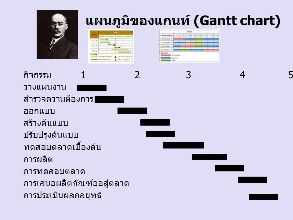 แผนภูมิของแกนท์ (Gantt chart) กิจกรรม 1 2 3 4 5 6 7 8 วางแผนงาน สำรวจความต้องการ ออกแบบ สร้างต้นแบบ ปรับปรุงต้นแบบ ทดสอบตลาดเบื้องต้น การผลิต การทดสอบ