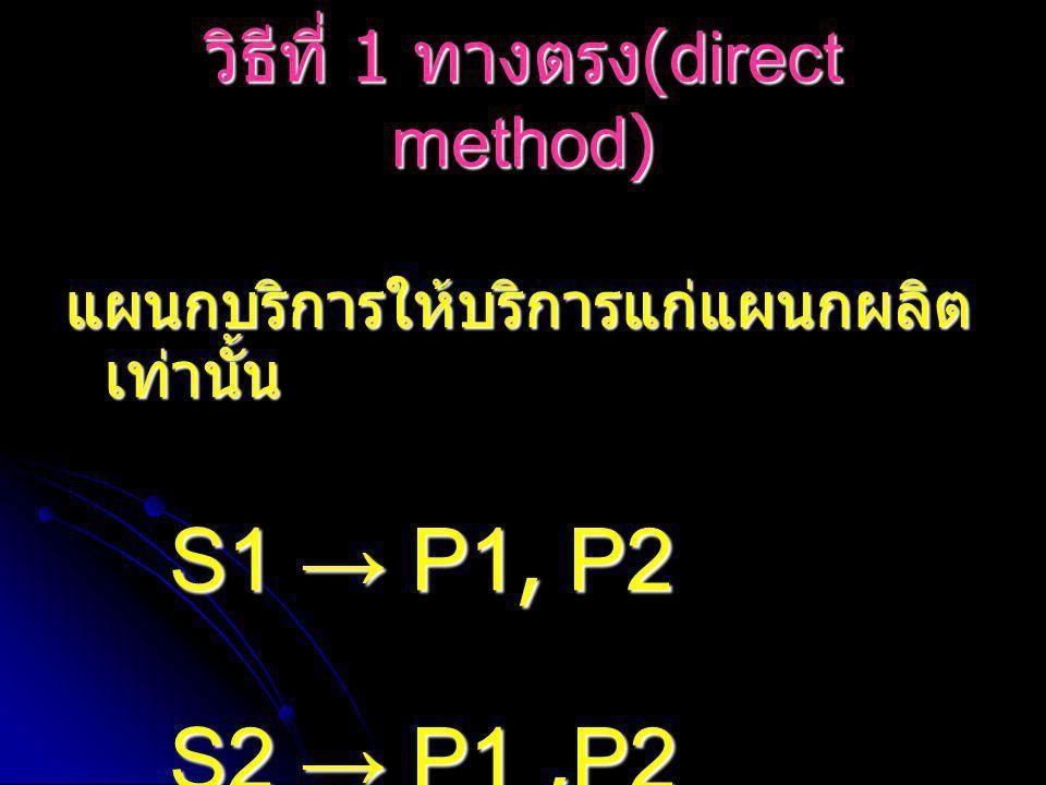 วิธีที่ 1 ทางตรง (direct method) แผนกบริการให้บริการแก่แผนกผลิต เท่านั้น S1 → P1, P2 S2 → P1,P2