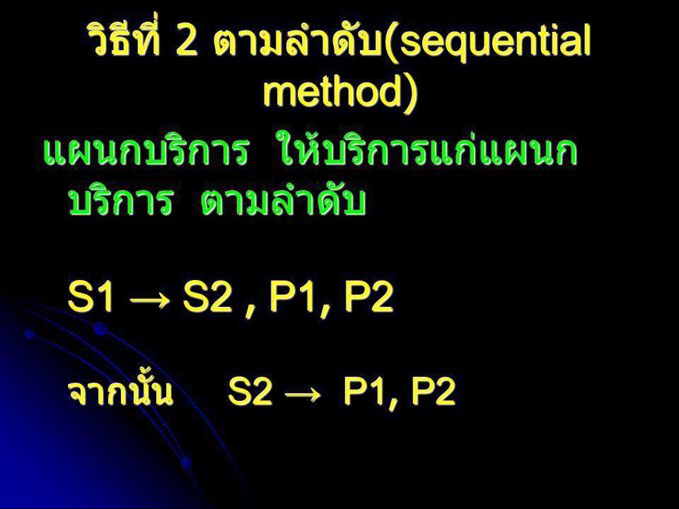 วิธีที่ 2 ตามลำดับ (sequential method) แผนกบริการ ให้บริการแก่แผนก บริการ ตามลำดับ S1 → S2, P1, P2 จากนั้น S2 → P1, P2