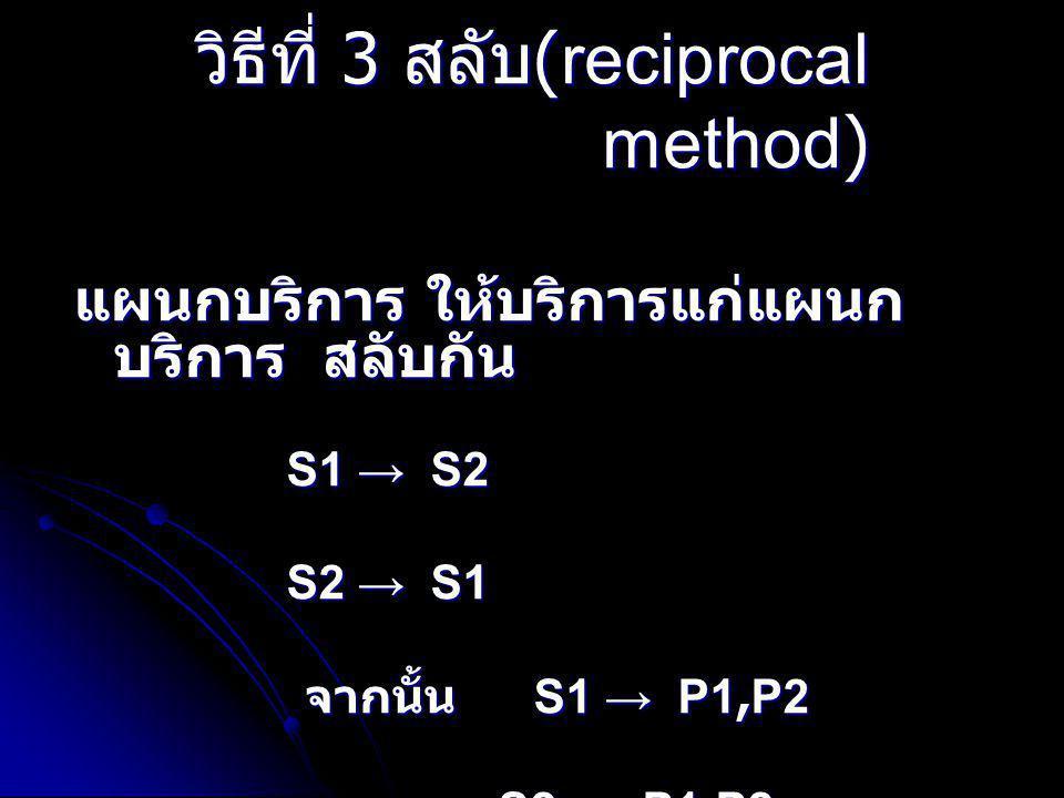 วิธีที่ 3 สลับ (reciprocal method) แผนกบริการ ให้บริการแก่แผนก บริการ สลับกัน S1 → S2 S1 → S2 S2 → S1 จากนั้น S1 → P1,P2 จากนั้น S1 → P1,P2 S2 → P1,P2