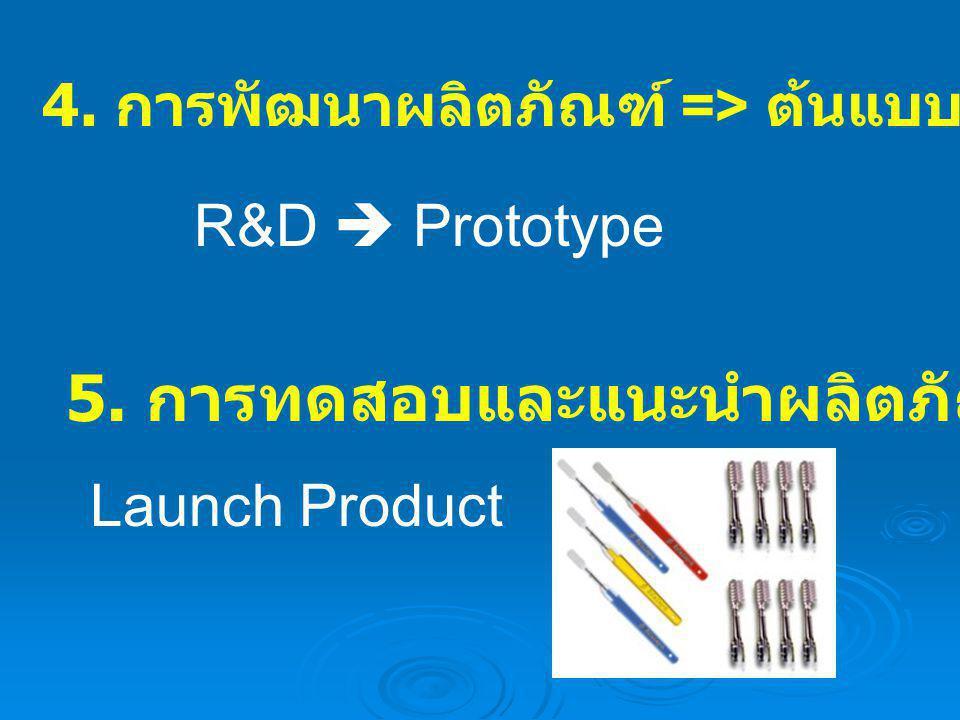 4. การพัฒนาผลิตภัณฑ์ => ต้นแบบ (Prototype) 5. การทดสอบและแนะนำผลิตภัณฑ์ออกสู่ตลาด R&D  Prototype Launch Product