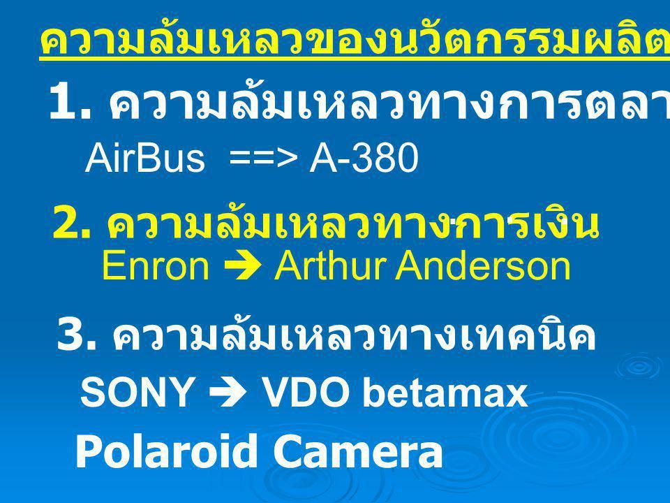 ความล้มเหลวของนวัตกรรมผลิตภัณฑ์ใหม่ 1. ความล้มเหลวทางการตลาด 2. ความล้มเหลวทางการเงิน 3. ความล้มเหลวทางเทคนิค Polaroid Camera AirBus ==> A-380 Enron 