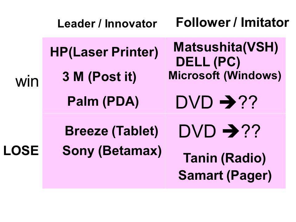 win LOSE Follower / Imitator Leader / Innovator HP(Laser Printer) 3 M (Post it) Palm (PDA) Matsushita(VSH) DELL (PC) Microsoft (Windows) Breeze (Table