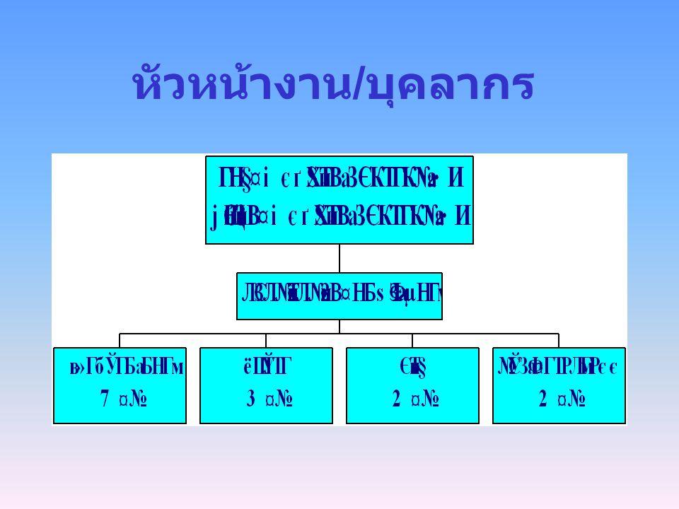 ระบบสารสนเทศคณะ แพทยศาสตร์ ๏ สารสนเทศด้านบริหาร / วิชาการ (400) ~ งานคลัง, งานบุคคล, ห้องสมุด, อื่น ๆ ๏ สารสนเทศโรงพยาบาล (480)