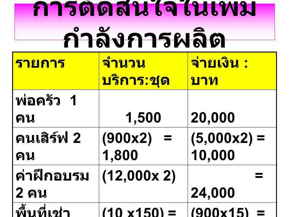 การตัดสินใจในเพิ่ม กำลังการผลิต รายการจำนวน บริการ : ชุด จ่ายเงิน : บาท พ่อครัว 1 คน 1,500 20,000 คนเสิร์ฟ 2 คน (900x2) = 1,800 (5,000x2) = 10,000 ค่า