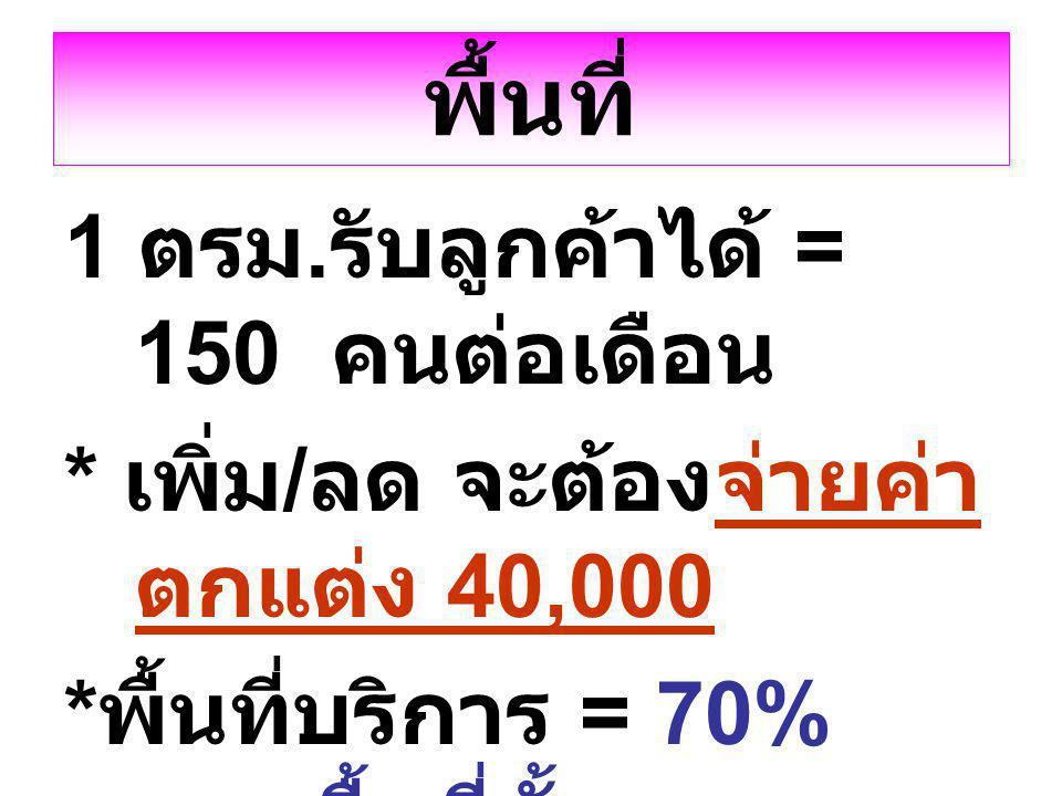 พื้นที่ 1 ตรม. รับลูกค้าได้ = 150 คนต่อเดือน * เพิ่ม / ลด จะต้องจ่ายค่า ตกแต่ง 40,000 * พื้นที่บริการ = 70% ของพื้นที่ทั้งหมด