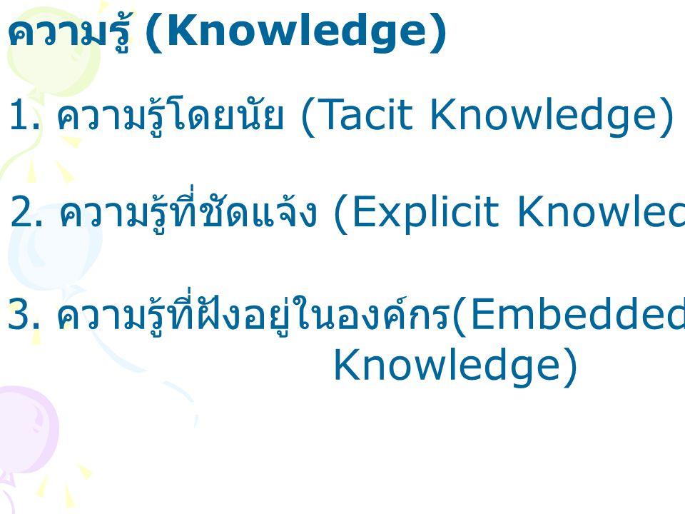 1. ความรู้โดยนัย (Tacit Knowledge) ความรู้ (Knowledge) 2. ความรู้ที่ชัดแจ้ง (Explicit Knowledge) 3. ความรู้ที่ฝังอยู่ในองค์กร (Embedded Knowledge)