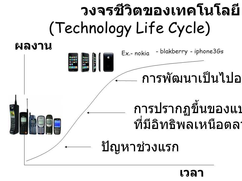 วงจรชีวิตของเทคโนโลยี (Technology Life Cycle) เวลา ผลงาน ปัญหาช่วงแรก การปรากฏขึ้นของแบบ ที่มีอิทธิพลเหนือตลาด การพัฒนาเป็นไปอย่างช้า ๆ Ex.- nokia - b