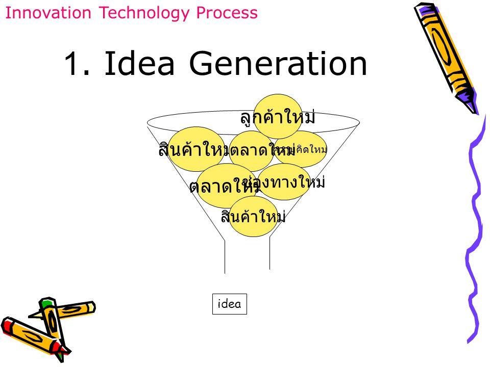 Innovation Technology Process สินค้าใหม่ ความคิดใหม่ ตลาดใหม่ ช่องทางใหม่ สินค้าใหม่ ลูกค้าใหม่ ตลาดใหม่ 1. Idea Generation idea
