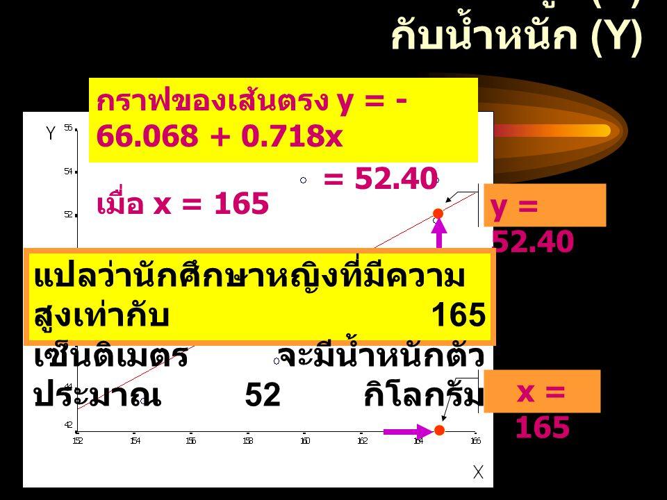 ความสัมพันธ์ระหว่างความสูง (X) กับน้ำหนัก (Y) กราฟของเส้นตรง y = - 66.068 + 0.718x = 52.40 เมื่อ x = 165 x = 165 y = 52.40 แปลว่านักศึกษาหญิงที่มีความ สูงเท่ากับ 165 เซ็นติเมตร จะมีน้ำหนักตัว ประมาณ 52 กิโลกรัม