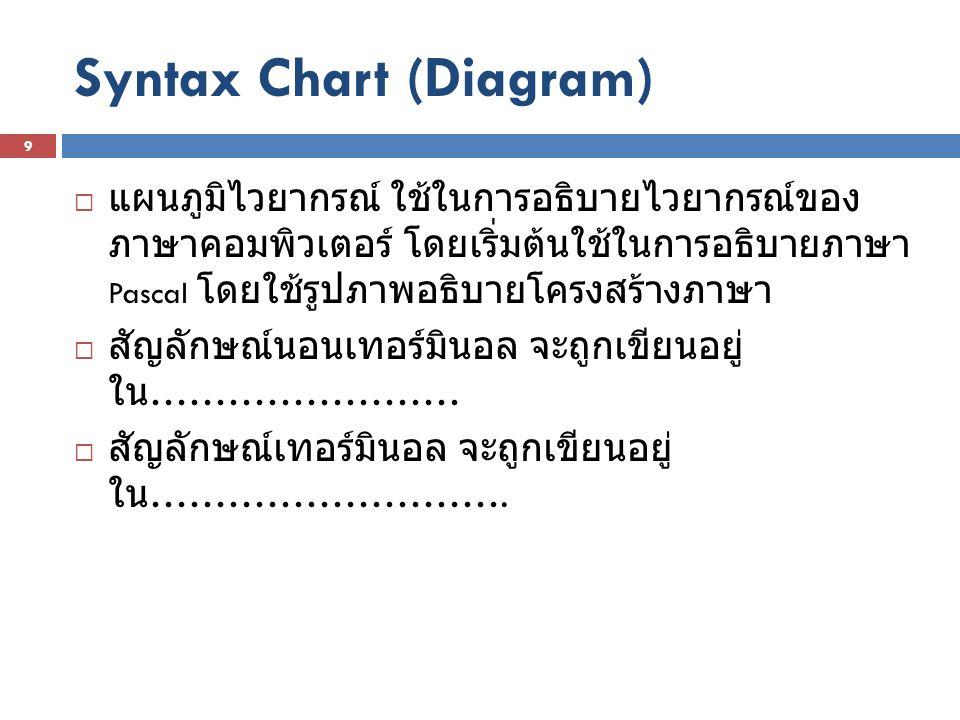 Syntax Chart (Diagram)  แผนภูมิไวยากรณ์ ใช้ในการอธิบายไวยากรณ์ของ ภาษาคอมพิวเตอร์ โดยเริ่มต้นใช้ในการอธิบายภาษา Pascal โดยใช้รูปภาพอธิบายโครงสร้างภาษ