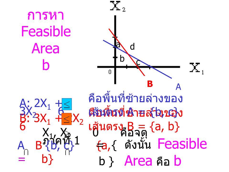 การหา Feasible Area ด้วยวิธีของ Set B: 3X 1 + 2X 2 6 A: 2X 1 + 3X 2 6 X 1, X 2 0 คือจตุ ภาคที่ 1 a b c d {a, d} {a, b} = { a } ดังนั้น Feasible Area คือ a A B = A B คือพื้นที่ซ้ายล่างของ เส้นตรง B = {a, b} คือพื้นที่ขวาบนของเส้นตรง A = {a, d}
