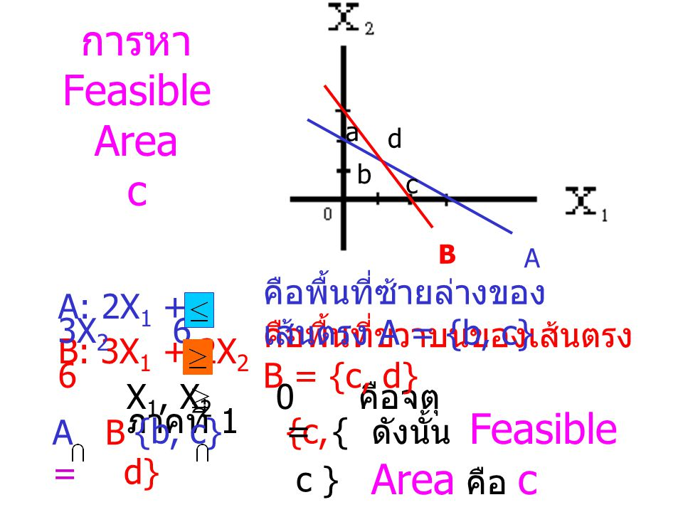 B: 3X 1 + 2X 2 6 A: 2X 1 + 3X 2 6 X 1, X 2 0 คือจตุ ภาคที่ 1 a b c d {b, c} {a, b} ดังนั้น Feasible Area คือ b A B = A B คือพื้นที่ซ้ายล่างของ เส้นตรง B = {a, b} คือพื้นที่ซ้ายล่างของ เส้นตรง A = {b, c} = { b } การหา Feasible Area b