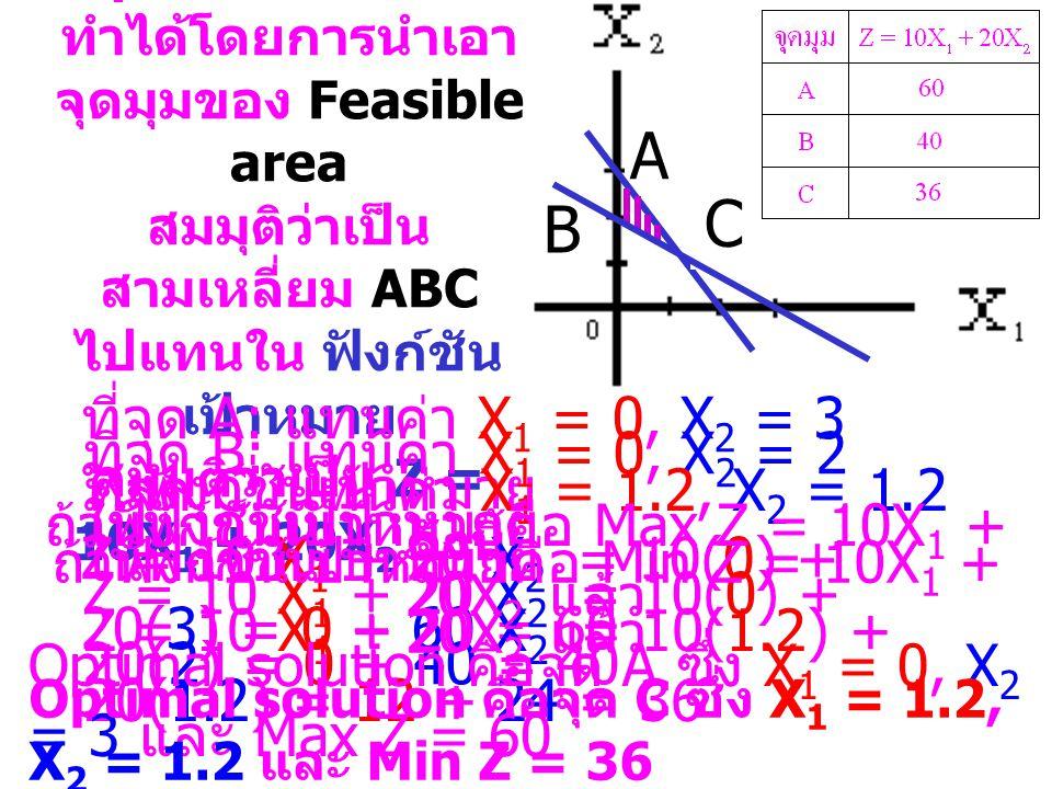 B: 3X 1 + 2X 2 6 A: 2X 1 + 3X 2 6 X 1, X 2 0 คือจตุ ภาคที่ 1 a b c d {a, d} {c, d} ดังนั้น Feasible Area คือ d A B = A B คือพื้นที่ขวาบนของเส้นตรง B = {c, d} คือพื้นที่ขวาบนของเส้นตรง A = {a, d} = { d } การหา Feasible Area d