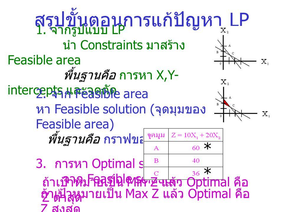 สรุปรูปแบบ ของ LP Min Z = 10X 1 + 20X 2 Subject to 2X 1 +3X 2 6 3X 1 +2X 2 6 X 1, X 2 0 ส่วนนี้คือ Objective function เป็น Min Z หรือ Max Z อย่างใดอย่างหนึ่ง โดย X 1, X 2 คือ Decision variables ส่วนนี้คือ Constraints โดยบรรทัดสุดท้าย ต้องมี X 1, X 2 0 เสมอ