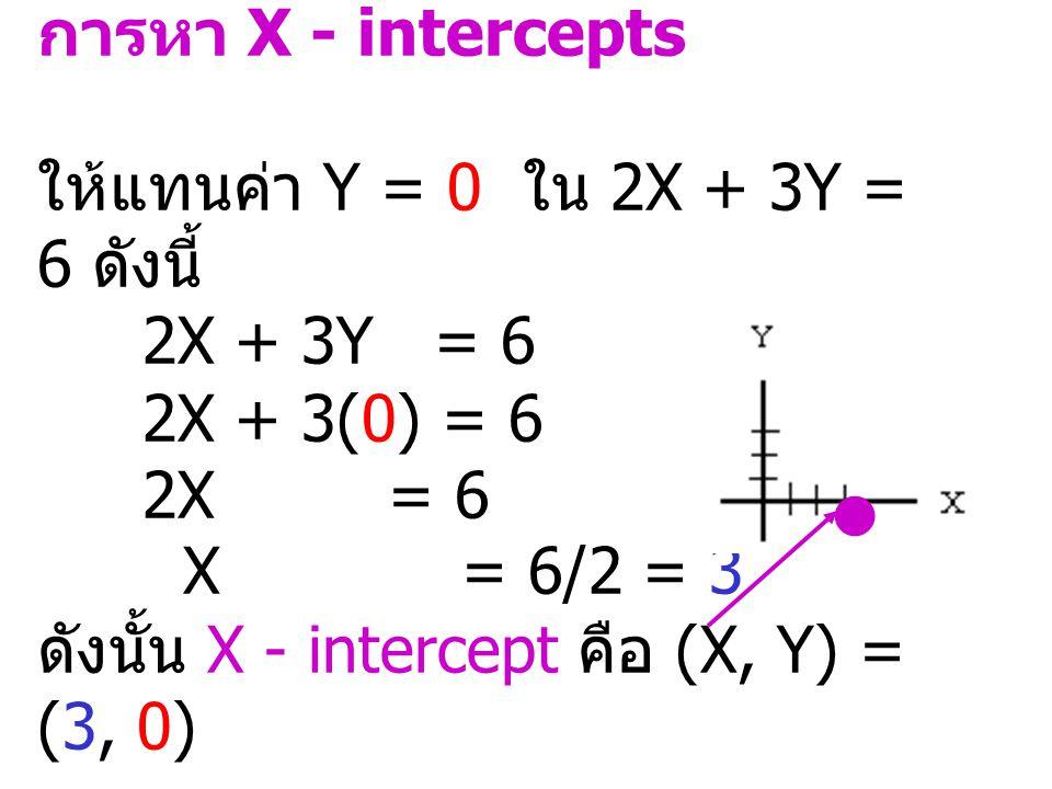 1.การเขียนกราฟเส้นตรง 2. การหาจุดตัดของเส้นตรงสอง เส้น 3.