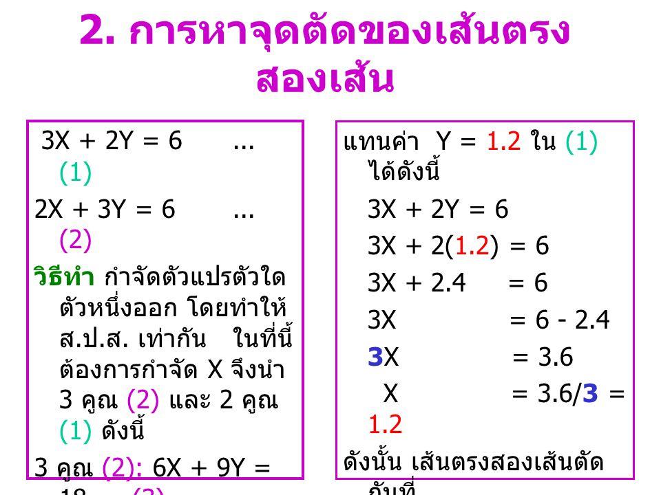 การหา Y - intercepts และ กราฟเส้นตรง ให้แทนค่า X = 0 ใน 2X + 3Y = 6 ดังนี้ 2X + 3Y = 6 2(0) + 3Y = 6 3Y = 6 Y = 6/3 = 2 ดังนั้น Y - intercept คือ (X, Y) = (0, 2)2) • กราฟเส้นตรงของ 2X + 3Y = 6 •