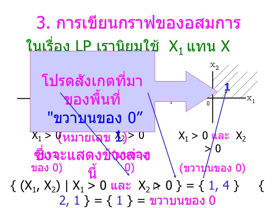 2.การหาจุดตัดของเส้นตรง สองเส้น 3X + 2Y = 6... (1) 2X + 3Y = 6...