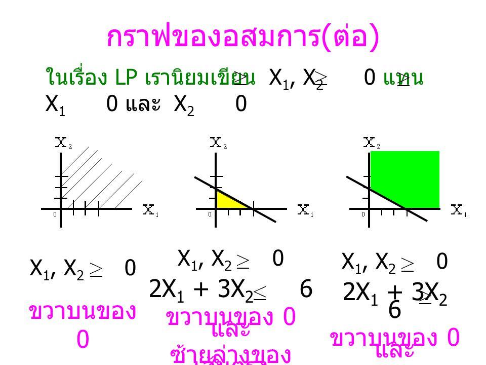 กราฟของอสมการ 2X 1 + 3X 2 = 6 กราฟของ สมการ เป็นเส้นตรง 2X 1 + 3X 2 6 กราฟของ อสมการ ชนิดน้อยกว่า ซ้ายล่าง ของ เส้นตรง 2X 1 + 3X 2 6 กราฟของ อสมการ ชนิดมากกว่า ขวาบน ของ เส้นตรง