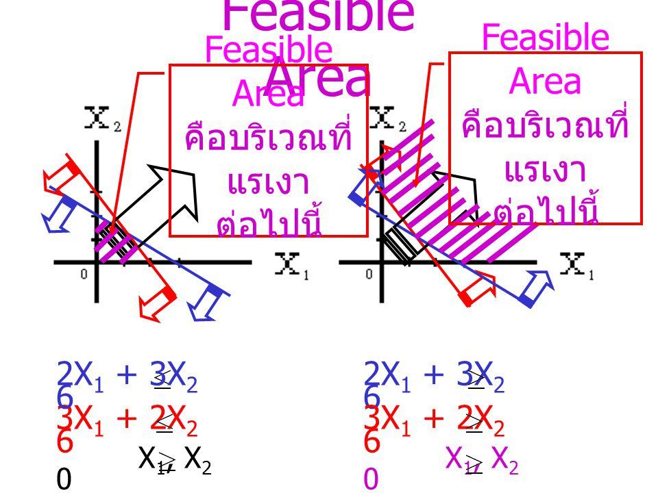 กราฟของอสมการ ( ต่อ ) X 1, X 2 0 ขวาบนของ 0 X 1, X 2 0 2X 1 + 3X 2 6 ขวาบนของ 0 และ ซ้ายล่างของ เส้นตรง X 1, X 2 0 2X 1 + 3X 2 6 ขวาบนของ 0 และ ขวาบนของ เส้นตรง ในเรื่อง LP เรานิยมเขียน X 1, X 2 0 แทน X 1 0 และ X 2 0