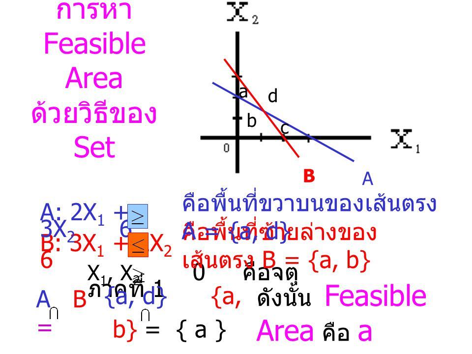 Feasible Area 3X 1 + 2X 2 6 2X 1 + 3X 2 6 X 1, X 2 0 2X 1 + 3X 2 6 3X 1 + 2X 2 6 X 1, X 2 0 Feasible Area คือบริเวณที่ แรเงา ต่อไปนี้ Feasible Area คือบริเวณที่ แรเงา ต่อไปนี้