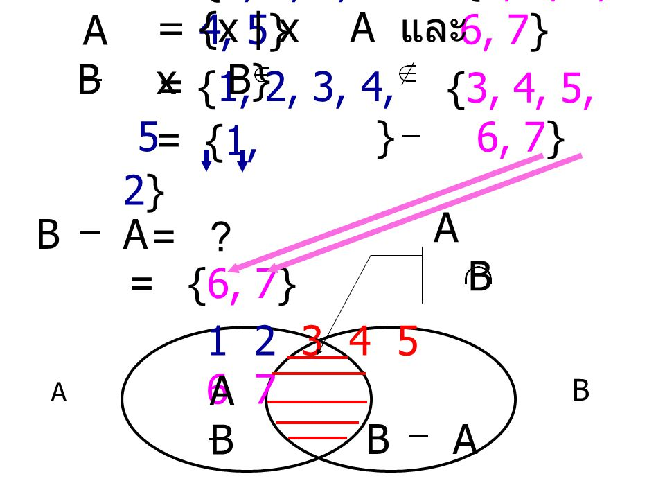 A = {1, 2, 3, 4, 5} B = {3, 4, 5, 6, 7} ABAB = { 1, 2, 3, 4, 5, 6, 7} = {1, 2, 3, 4, 5} {3, 4, 5, 6, 7} 1 2 3 4 5 6 7 = {1, 2, 3, 4, 5, 3, 4, 5, 6, 7} A B = {1, 2, 3, 4, 5, 6, 7} AB = {x   x A หรือ x B}