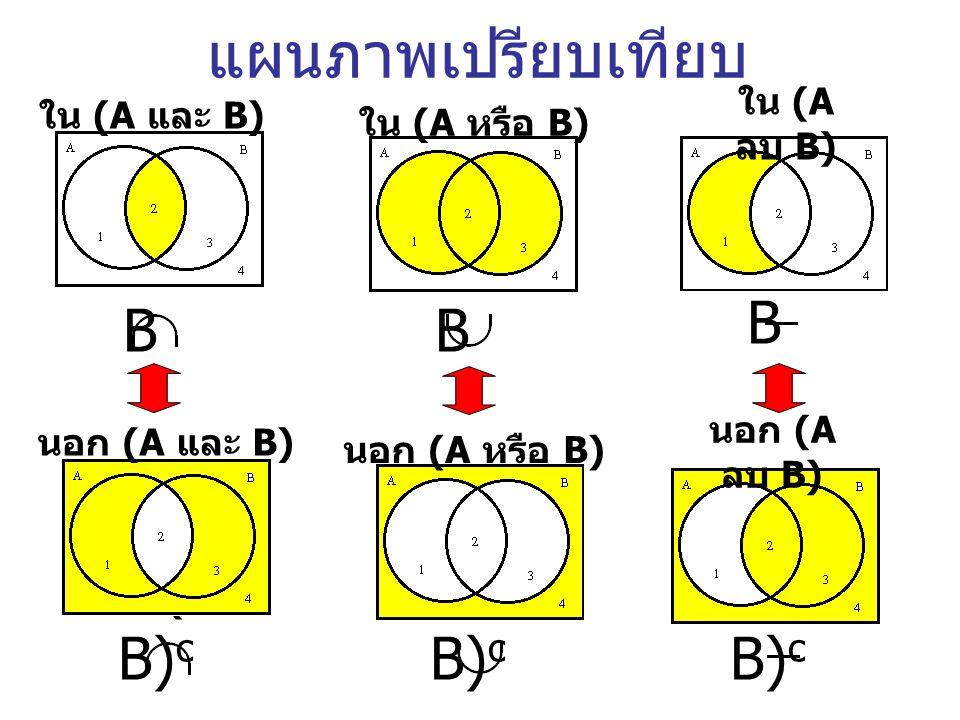 U = {1, 2, 3, 4, 5} A = {2, 3} A c = {x   x U และ x A} = {x   x {1, 2, 3, 4, 5} และ x {2, 3}} = {1, 2, 3, 4, 5} - {2, 3} = {1, 4, 5} 1 2 3 4 5 AcAc A U A c = {1, 4, 5}