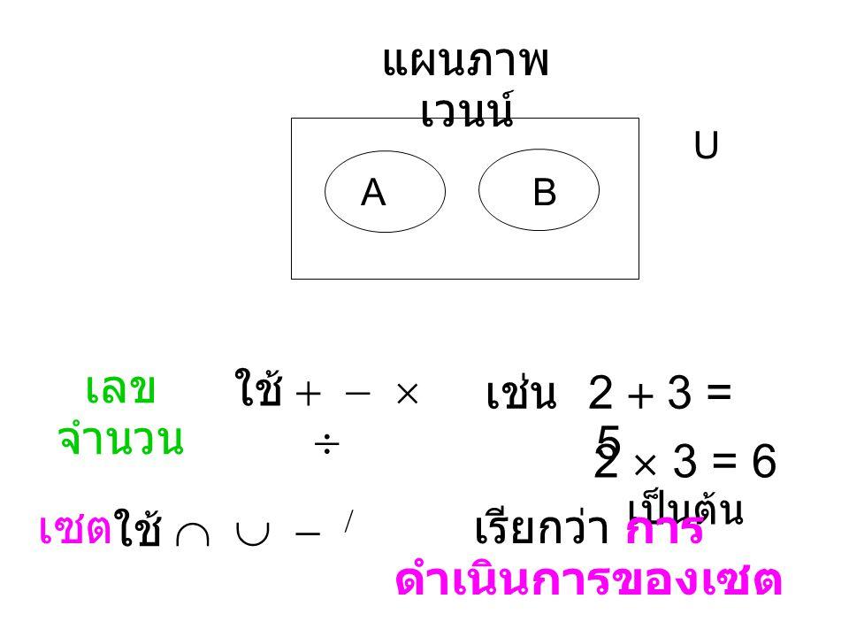 เซต คือ กลุ่ม ของ สิ่งของ ชื่อเซต : A, B, C, …, Z สิ่งของหรือสมาชิก : a, b, c,..., z   { } {1, 2, 2, 3, 3, 4} = {1, 2, 3, 4} A  B A  B a A a B เช่น {1, 2, 3, 4}  {1, 2, 3, 4} เช่น {1, 2, 3}  {1, 2, 3, 4} อ่านว่า a เป็นสมาชิก ของเซต A อ่านว่า a ไม่เป็นสมาชิก ของเซต B วงเล็บที่ใช้ใน เรื่องของเซต สมาชิกซ้ำกันให้นับ ครั้งเดียว