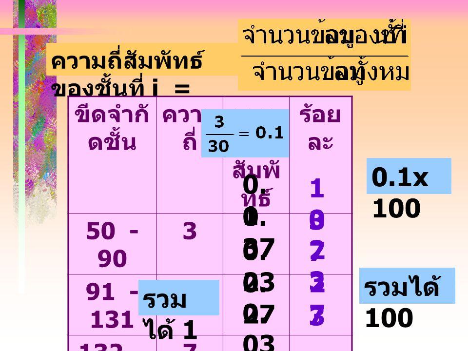 ความถี่สัมพัทธ์ ของชั้นที่ i = ขีดจำกั ดชั้น ความ ถี่ ความ ถี่ สัมพั ทธ์ ร้อย ละ 50 - 90 3 91 - 131 11 132 - 172 7 173 - 213 8 214 - 254 1 0.