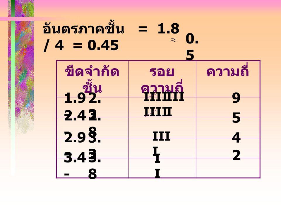 อันตรภาคชั้น = 1.8 / 4 = 0.45 ขีดจำกัด ชั้น รอย ความถี่ ความถี่ 1.9 - 2.4 - 2.9 - 3.4 - 2.