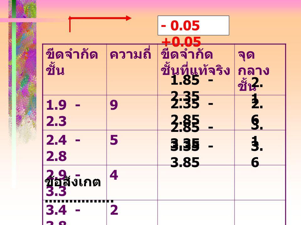 ขีดจำกัด ชั้น ความถี่ขีดจำกัด ชั้นที่แท้จริง จุด กลาง ชั้น 1.9 - 2.3 9 2.4 - 2.8 5 2.9 - 3.3 4 3.4 - 3.8 2 1.85 - 2.35 2.35 - 2.85 2.85 - 3.35 3.35 - 3.85 2.