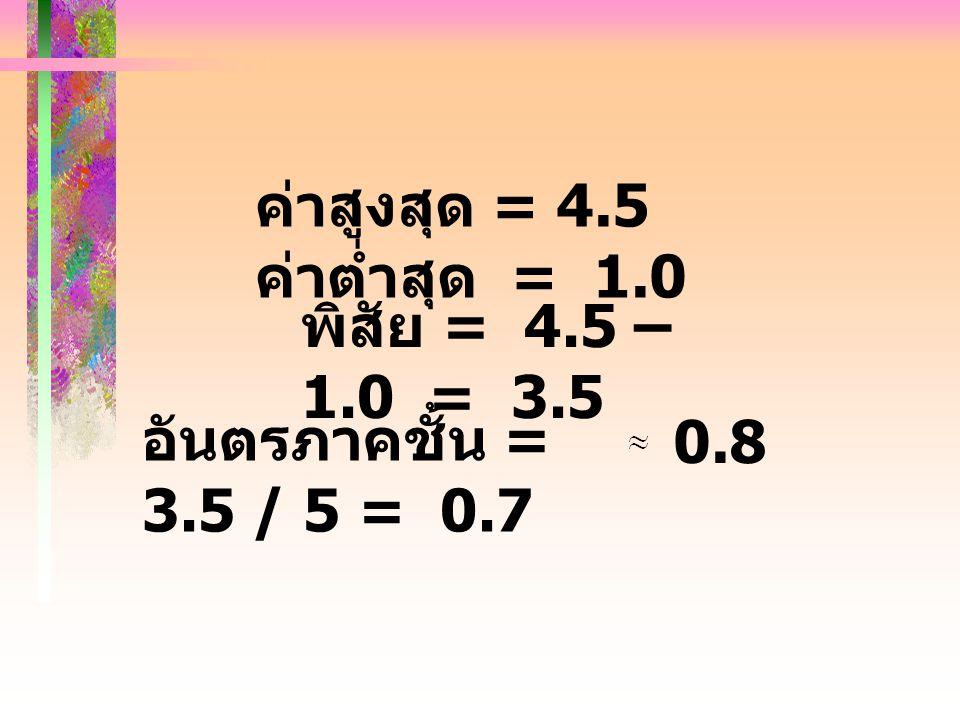 ค่าสูงสุด = 4.5 ค่าต่ำสุด = 1.0 พิสัย = 4.5 – 1.0 = 3.5 อันตรภาคชั้น = 3.5 / 5 = 0.7 0.8