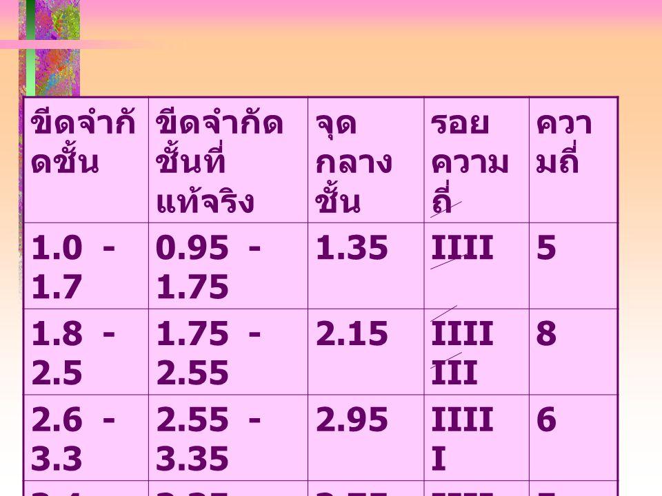 ขีดจำกั ดชั้น ขีดจำกัด ชั้นที่ แท้จริง จุด กลาง ชั้น รอย ความ ถี่ ควา มถี่ 1.0 - 1.7 0.95 - 1.75 1.35IIII5 1.8 - 2.5 1.75 - 2.55 2.15IIII III 8 2.6 - 3.3 2.55 - 3.35 2.95IIII I 6 3.4 - 4.1 3.35 - 4.15 3.75IIII5 4.2 - 4.9 4.15 - 4.95 4.55I1