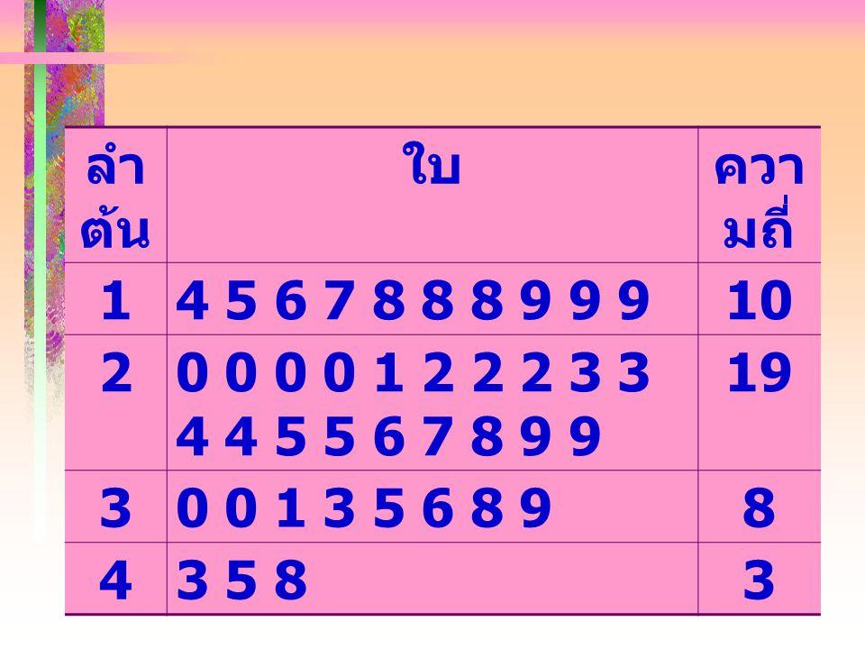 ลำ ต้น ใบควา มถี่ 14 5 6 7 8 8 8 9 9 910 20 0 0 0 1 2 2 2 3 3 4 4 5 5 6 7 8 9 9 19 30 0 1 3 5 6 8 98 43 5 83