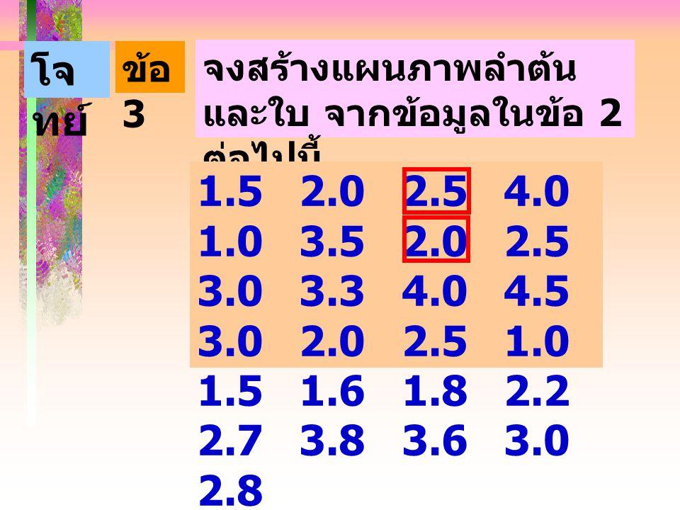ข้อ 3 โจ ทย์ จงสร้างแผนภาพลำต้น และใบ จากข้อมูลในข้อ 2 ต่อไปนี้ 1.5 2.0 2.5 4.0 1.0 3.5 2.0 2.5 3.0 3.3 4.0 4.5 3.0 2.0 2.5 1.0 1.5 1.6 1.8 2.2 2.7 3.8 3.6 3.0 2.8