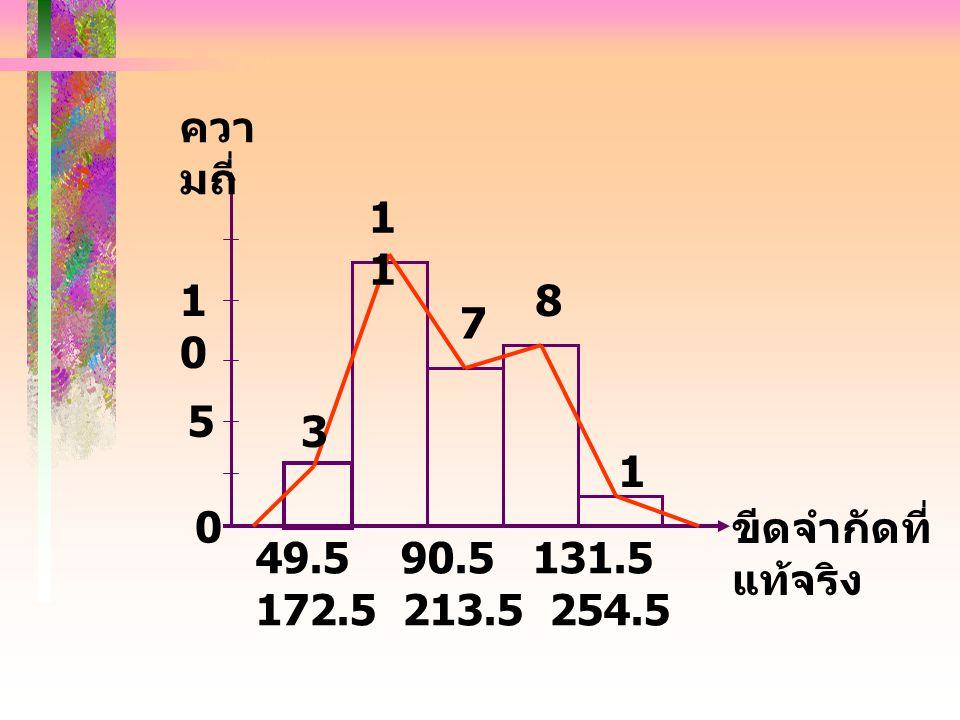 ขีดจำกัดที่ แท้จริง ควา มถี่ 0 49.5 90.5 131.5 172.5 213.5 254.5 5 1010 3 1 7 8 1